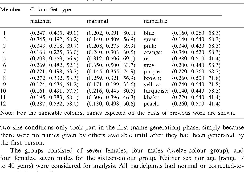 Table 3. Colorimetric coordinates (u 0, v 0, L ) for the twelve-member colour sets.