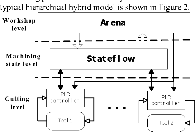 Multi-level Modeling for Hybrid Manufacturing Systems Using