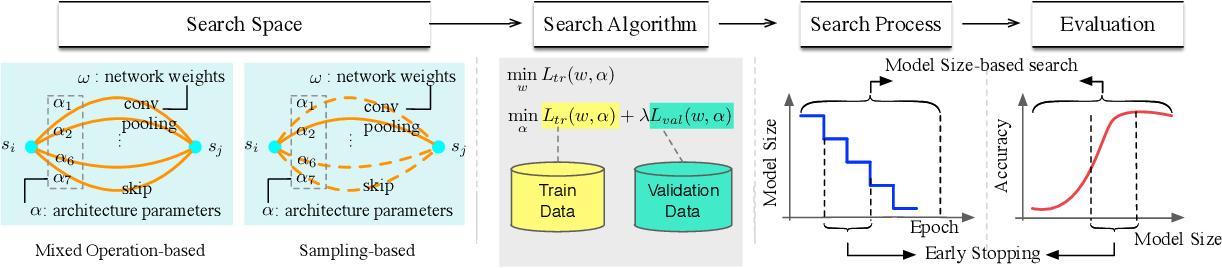 Figure 1 for MiLeNAS: Efficient Neural Architecture Search via Mixed-Level Reformulation