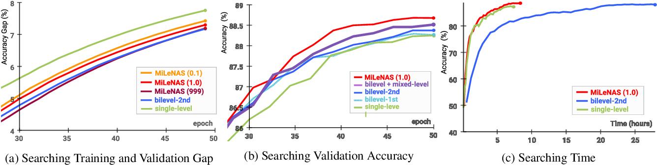 Figure 3 for MiLeNAS: Efficient Neural Architecture Search via Mixed-Level Reformulation
