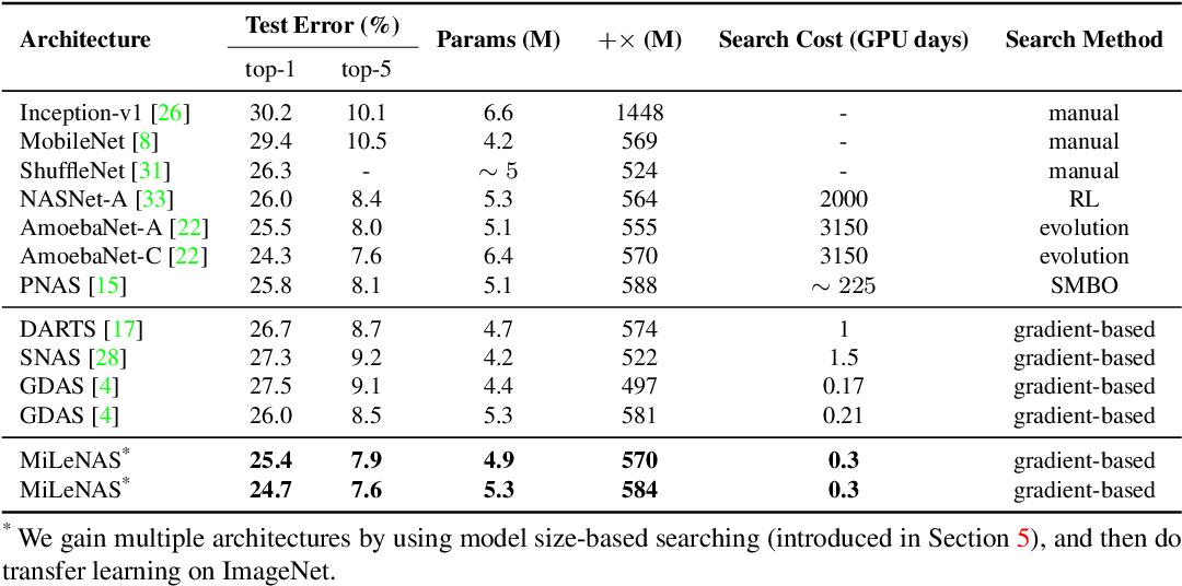 Figure 4 for MiLeNAS: Efficient Neural Architecture Search via Mixed-Level Reformulation