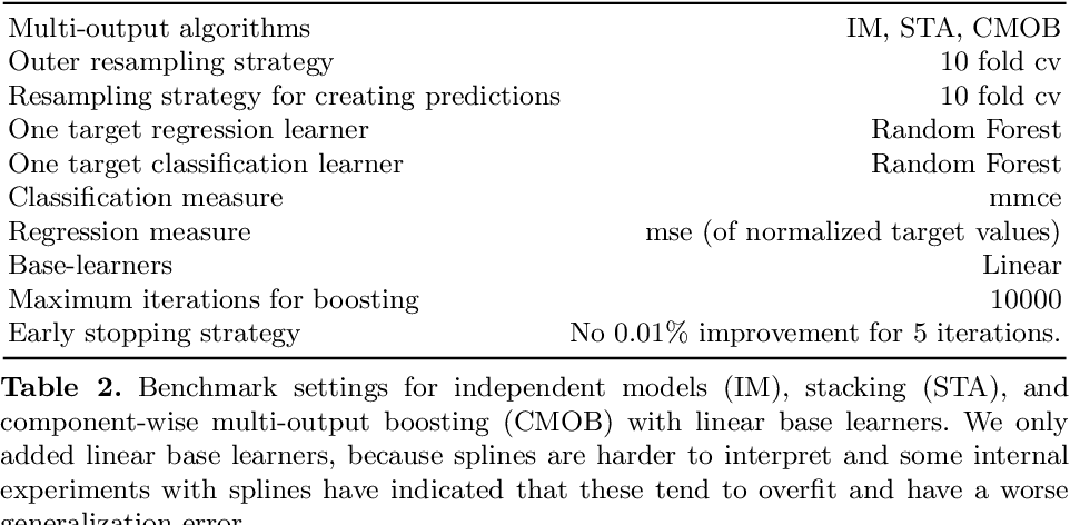 Figure 3 for Component-Wise Boosting of Targets for Multi-Output Prediction