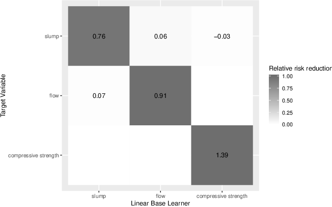 Figure 4 for Component-Wise Boosting of Targets for Multi-Output Prediction