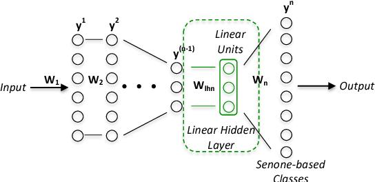 Figure 1 for Maximum a Posteriori Adaptation of Network Parameters in Deep Models