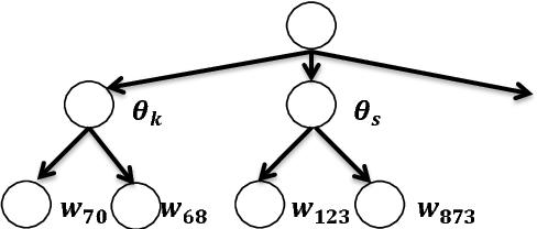 Figure 3 for Maximum a Posteriori Adaptation of Network Parameters in Deep Models