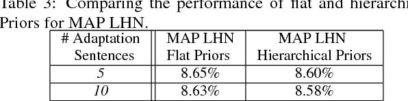Figure 4 for Maximum a Posteriori Adaptation of Network Parameters in Deep Models
