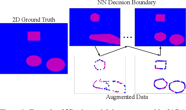 Figure 1 for IADA: Iterative Adversarial Data Augmentation Using Formal Verification and Expert Guidance