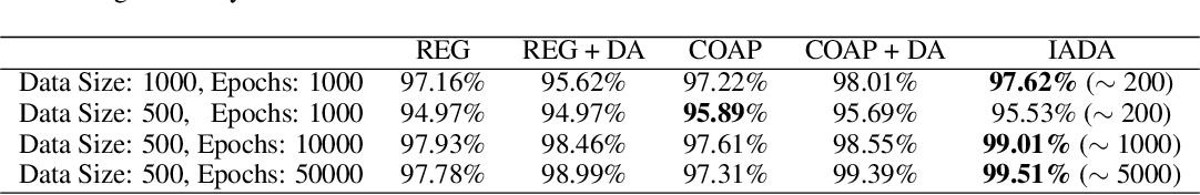 Figure 2 for IADA: Iterative Adversarial Data Augmentation Using Formal Verification and Expert Guidance