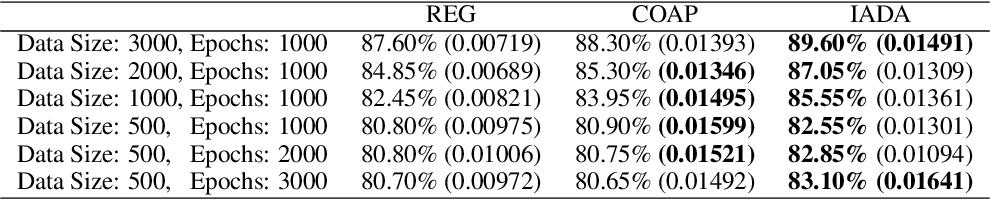 Figure 4 for IADA: Iterative Adversarial Data Augmentation Using Formal Verification and Expert Guidance