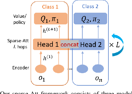 Figure 1 for Scaling Up Multiagent Reinforcement Learning for Robotic Systems: Learn an Adaptive Sparse Communication Graph