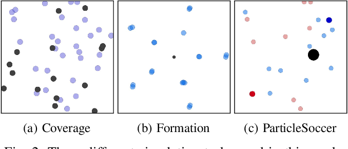 Figure 2 for Scaling Up Multiagent Reinforcement Learning for Robotic Systems: Learn an Adaptive Sparse Communication Graph