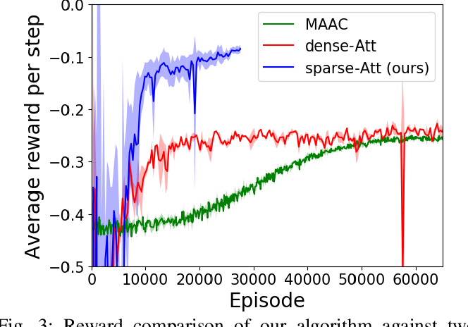 Figure 3 for Scaling Up Multiagent Reinforcement Learning for Robotic Systems: Learn an Adaptive Sparse Communication Graph