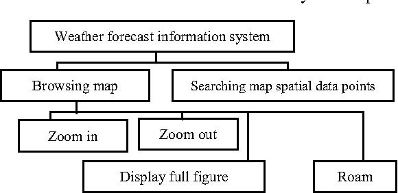 Notice of RetractionStudy of Image Display with NetCDF Data