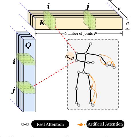 Figure 1 for STAR: Sparse Transformer-based Action Recognition