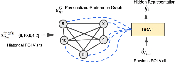 Figure 3 for STP-UDGAT: Spatial-Temporal-Preference User Dimensional Graph Attention Network for Next POI Recommendation