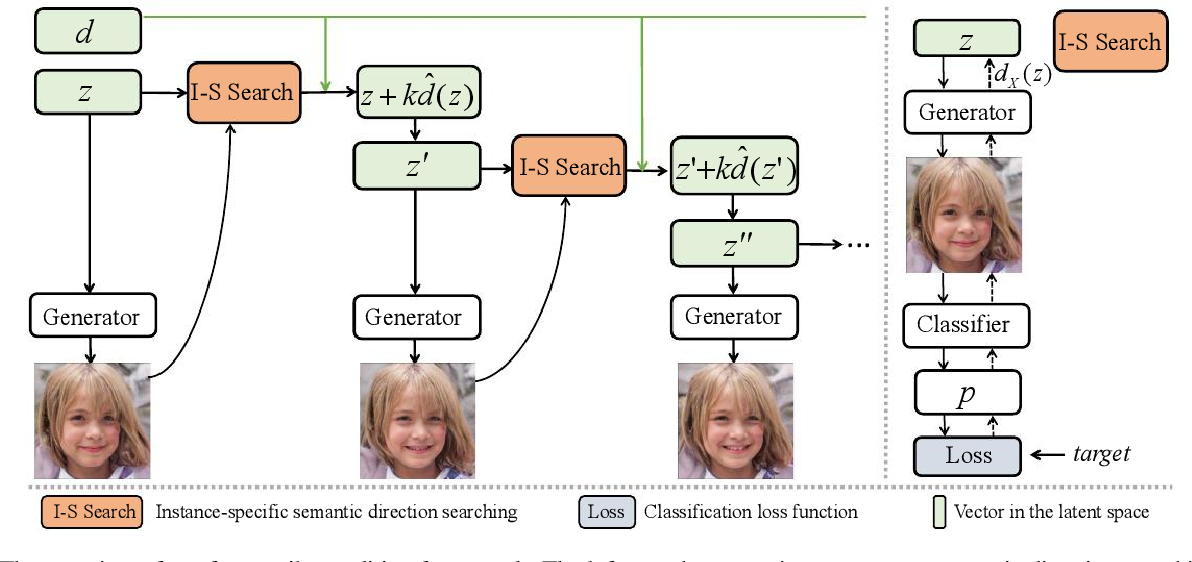 Figure 3 for Disentangled Face Attribute Editing via Instance-Aware Latent Space Search