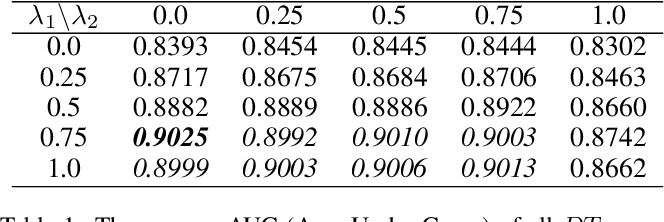 Figure 2 for Disentangled Face Attribute Editing via Instance-Aware Latent Space Search