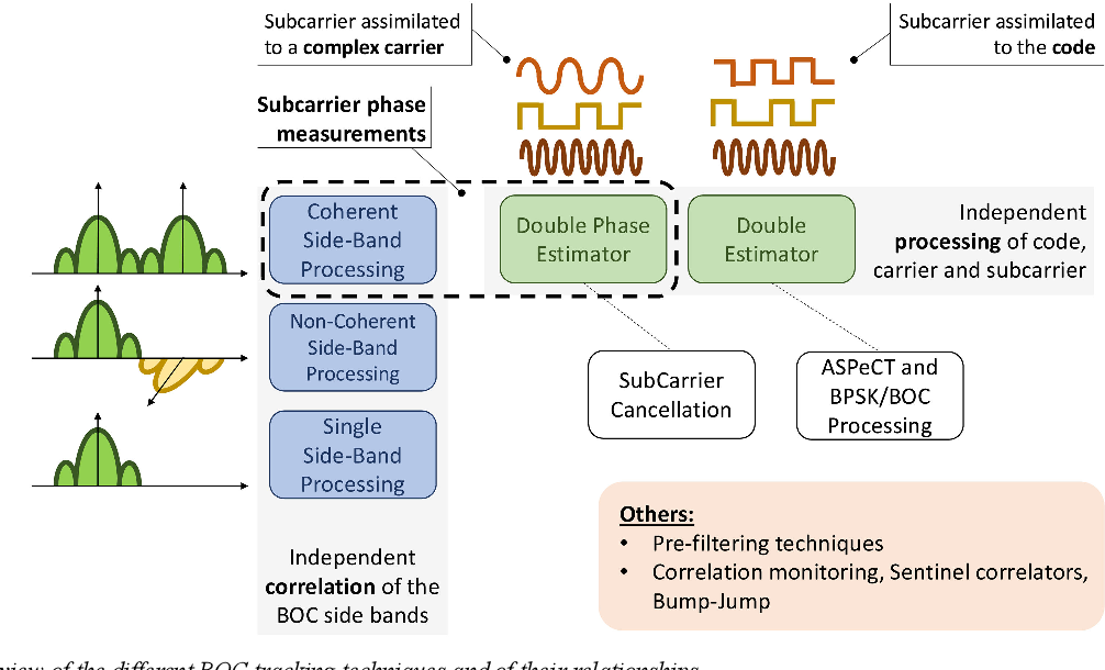 PDF] Coherent sideband BOC processing - Semantic Scholar