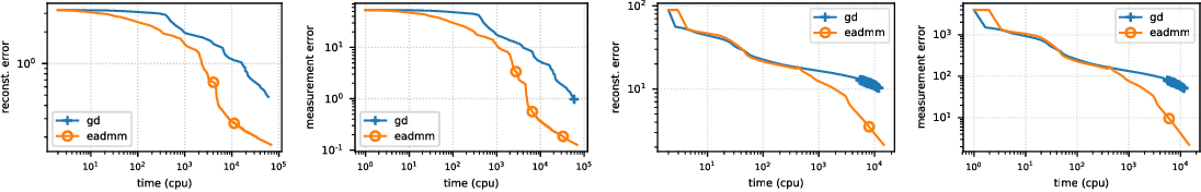 Figure 1 for Fast and Provable ADMM for Learning with Generative Priors