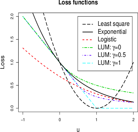 Figure 3 for Stability Enhanced Large-Margin Classifier Selection