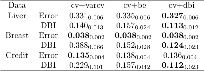 Figure 4 for Stability Enhanced Large-Margin Classifier Selection