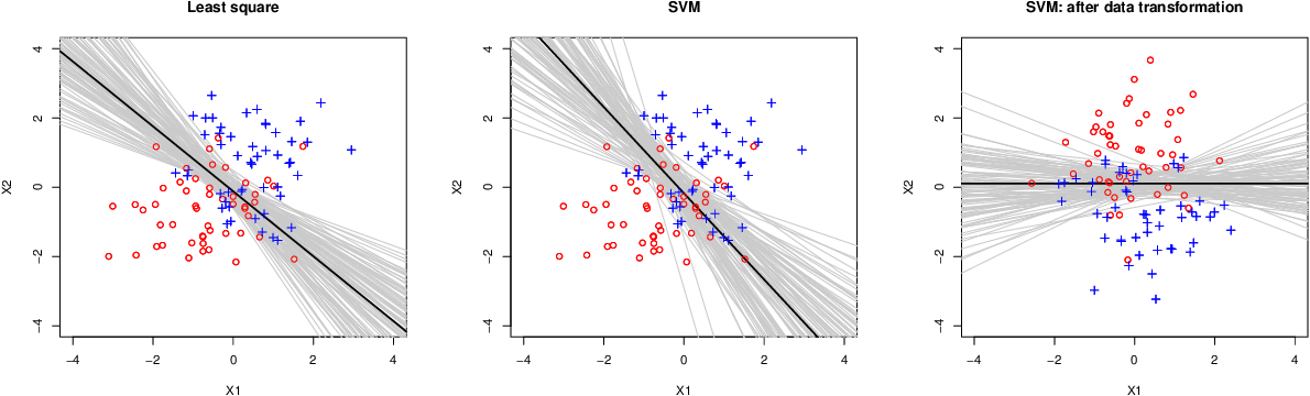 Figure 1 for Stability Enhanced Large-Margin Classifier Selection