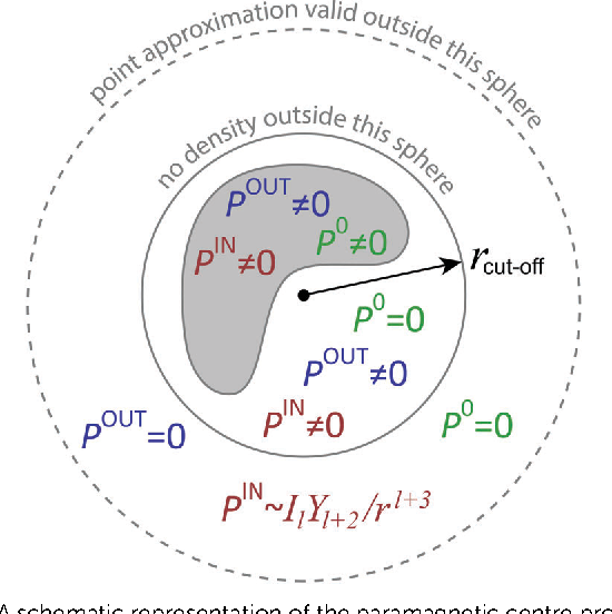 Figure 1 from Pseudocontact shifts from mobile spin labels