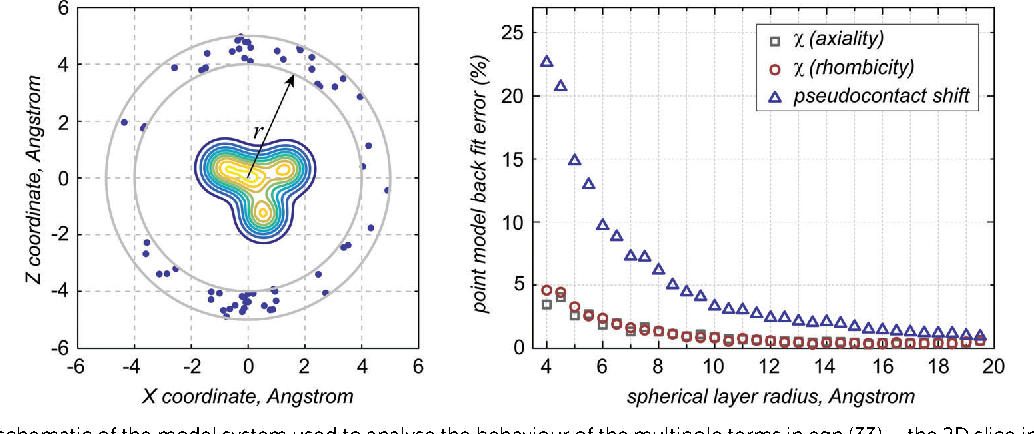Figure 3 from Pseudocontact shifts from mobile spin labels