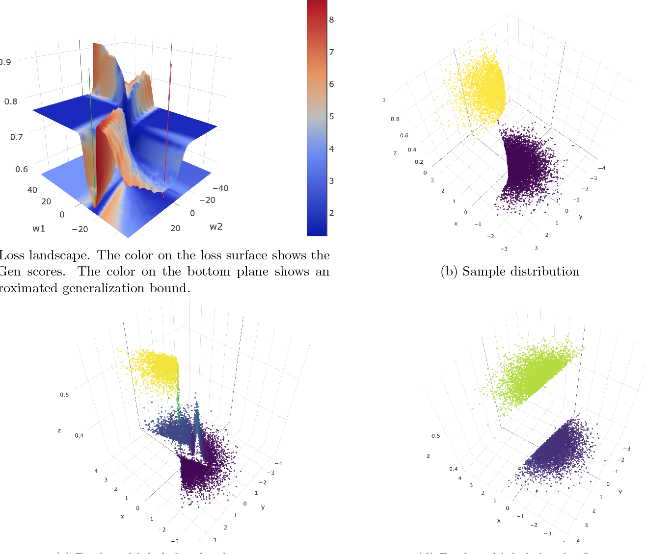 Figure 1 for Identifying Generalization Properties in Neural Networks