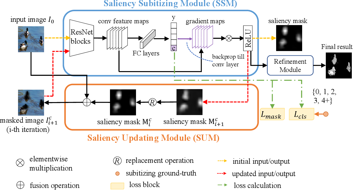 Figure 2 for Weakly-Supervised Saliency Detection via Salient Object Subitizing