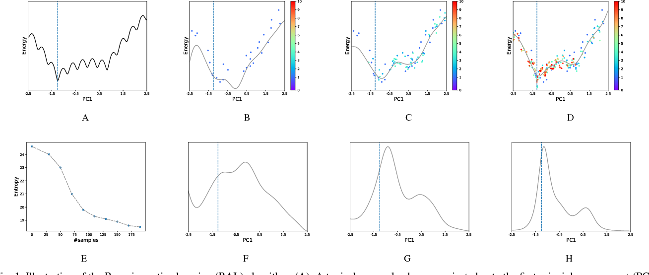 Figure 1 for Bayesian active learning for optimization and uncertainty quantification in protein docking