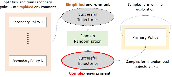 Figure 1 for Deep Reinforcement Learning to Acquire Navigation Skills for Wheel-Legged Robots in Complex Environments