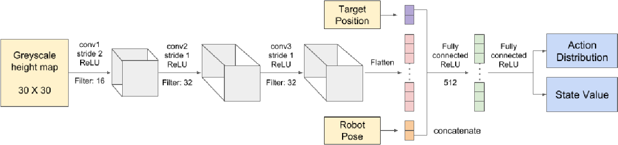 Figure 2 for Deep Reinforcement Learning to Acquire Navigation Skills for Wheel-Legged Robots in Complex Environments