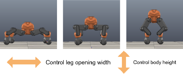 Figure 3 for Deep Reinforcement Learning to Acquire Navigation Skills for Wheel-Legged Robots in Complex Environments