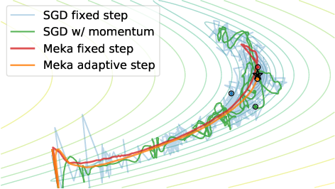 Figure 1 for Self-Tuning Stochastic Optimization with Curvature-Aware Gradient Filtering