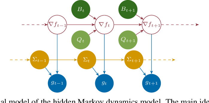 Figure 3 for Self-Tuning Stochastic Optimization with Curvature-Aware Gradient Filtering