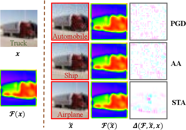 Figure 1 for Towards Defending against Adversarial Examples via Attack-Invariant Features