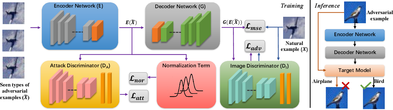 Figure 3 for Towards Defending against Adversarial Examples via Attack-Invariant Features