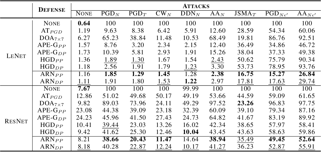 Figure 2 for Towards Defending against Adversarial Examples via Attack-Invariant Features