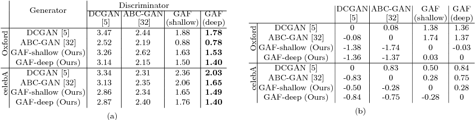 Figure 2 for Generative Adversarial Forests for Better Conditioned Adversarial Learning