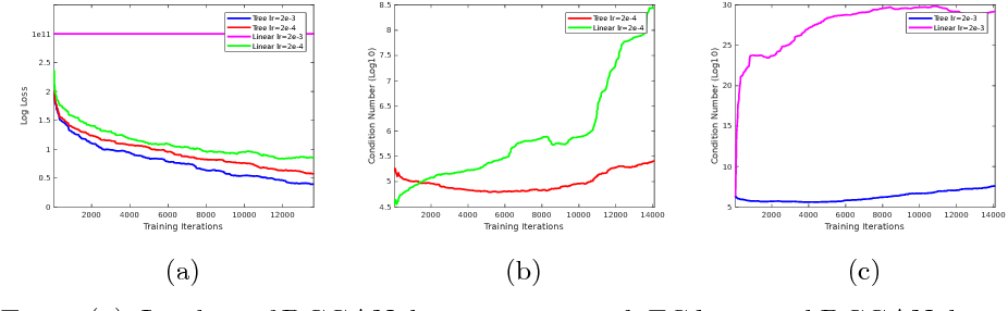 Figure 4 for Generative Adversarial Forests for Better Conditioned Adversarial Learning