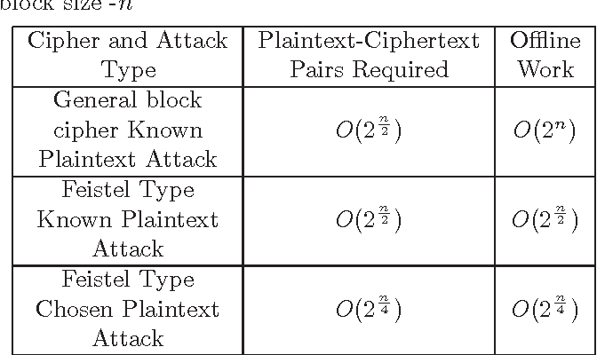 PDF] A Related Key Attack on the Feistel Type Block Ciphers