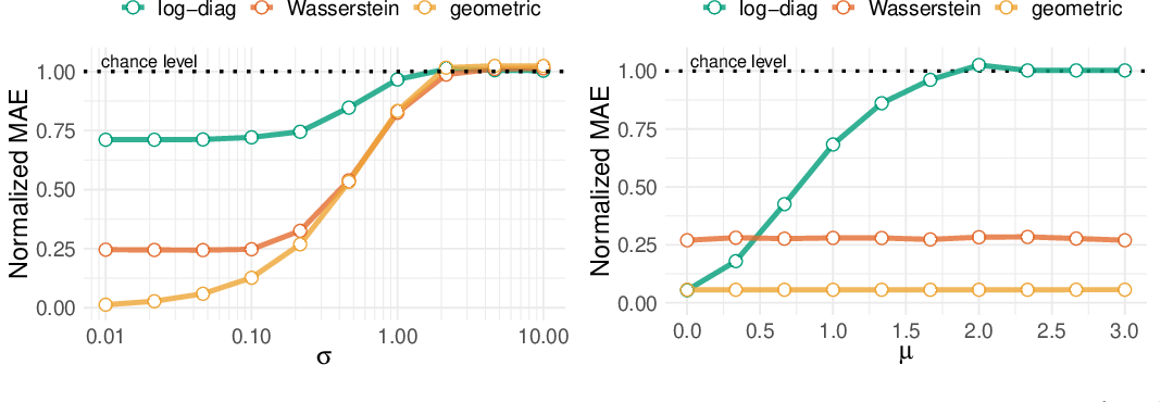 Figure 2 for Manifold-regression to predict from MEG/EEG brain signals without source modeling