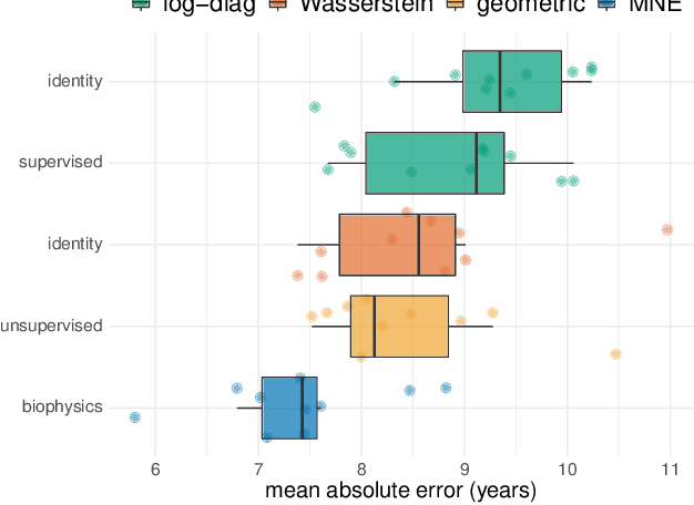 Figure 3 for Manifold-regression to predict from MEG/EEG brain signals without source modeling