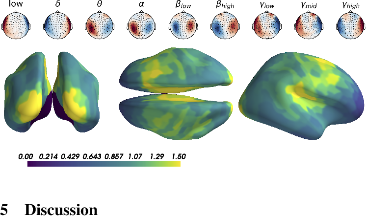 Figure 4 for Manifold-regression to predict from MEG/EEG brain signals without source modeling