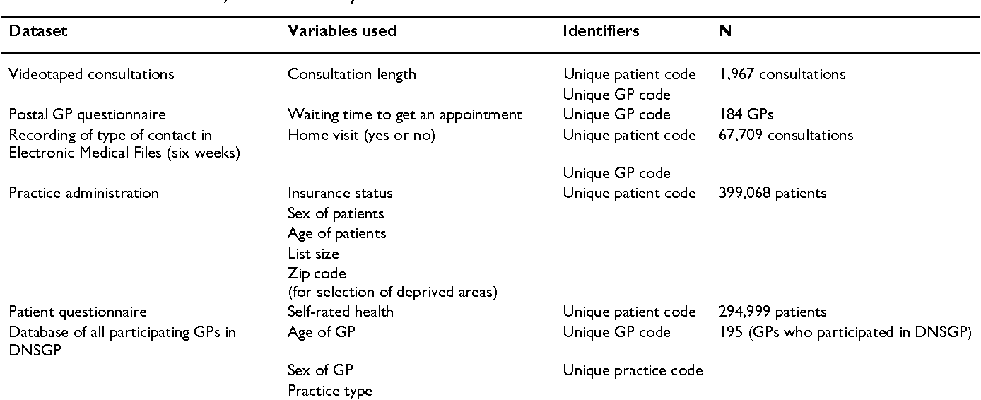 Table 1 from Do list size and remuneration affect GPs