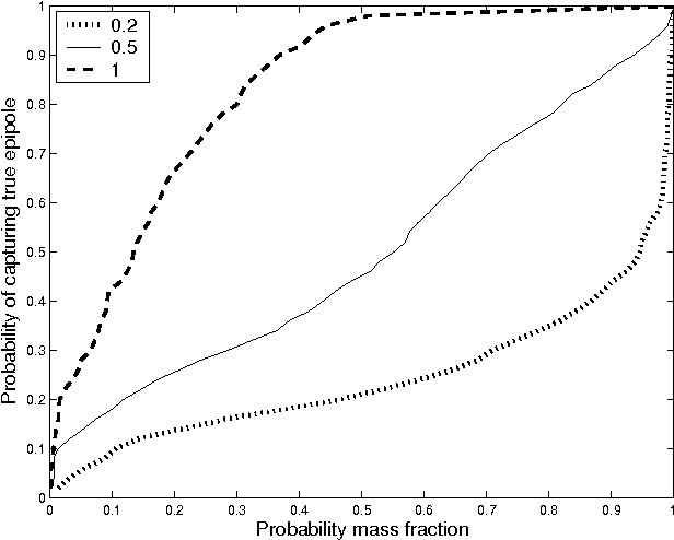 Figure 5: Cumulative distribution functions of confidence levels for varying values of k. Note that k = 0.5 most closely matches a uniform random variable.