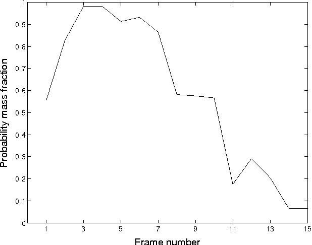Figure 6: Probability mass lying within confidence interval over a series of video frames.