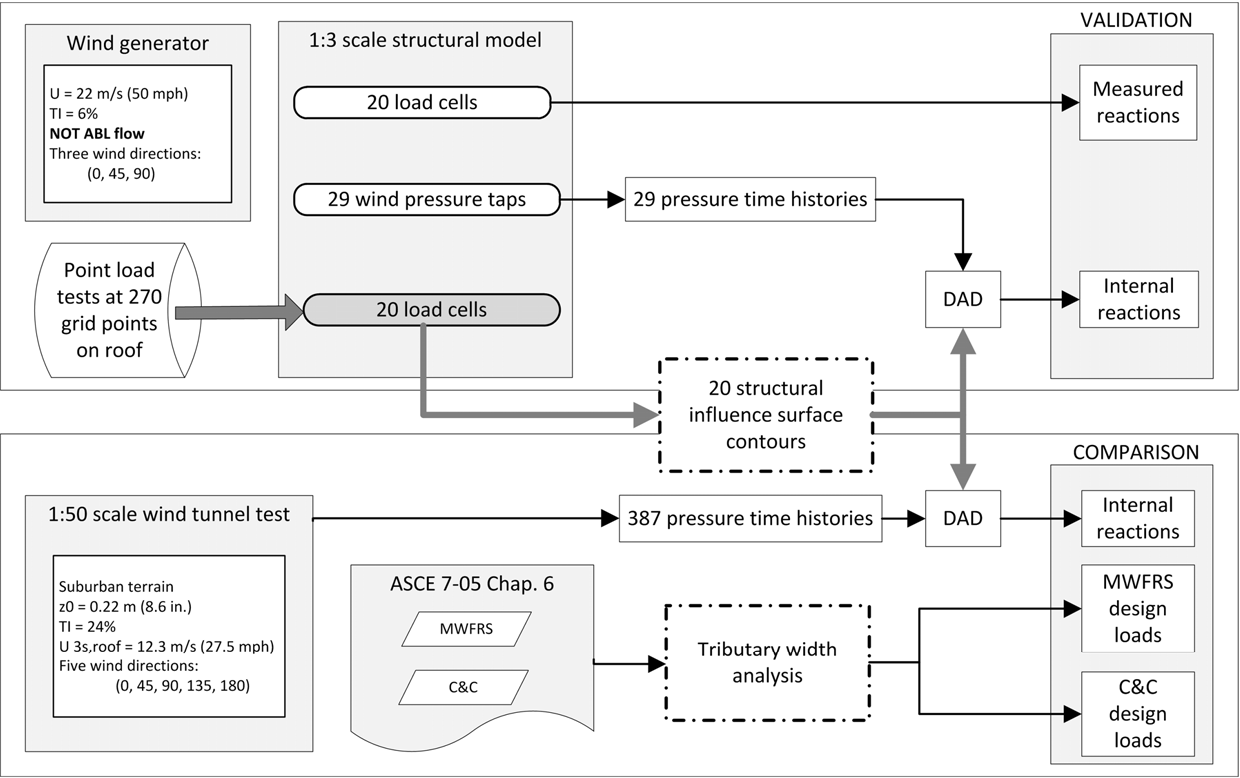 Database-assisted design methodology to predict wind-induced