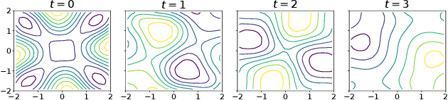 Figure 1 for Scalable Variational Gaussian Processes via Harmonic Kernel Decomposition